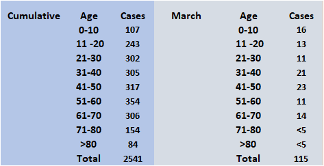 ages - March
